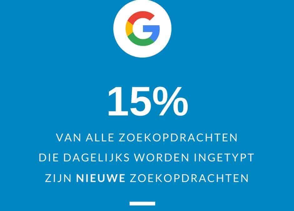 15% van alle zoekopdrachten zijn nieuw!