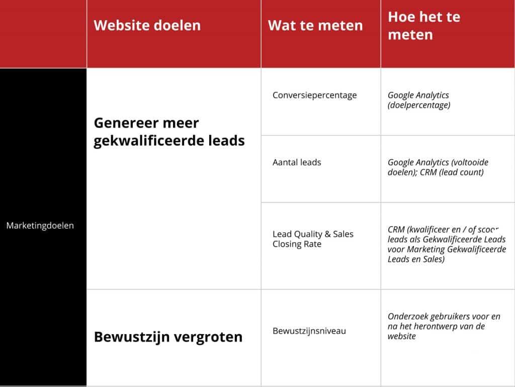Voorbeeld doel website en KPI's
