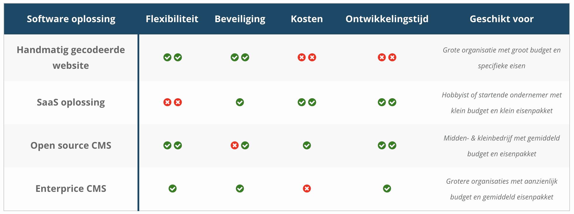 Website software vergelijken