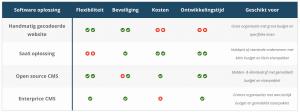 Website software vergelijken overzicht