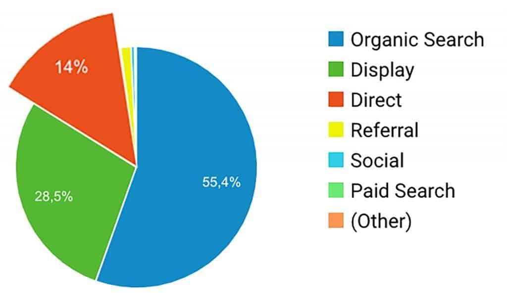 Direct verkeer in Google Analytics - Klopt dat wel?